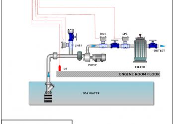 Ενδεικτικό σχέδιο εγκατάστασης Pump guard.